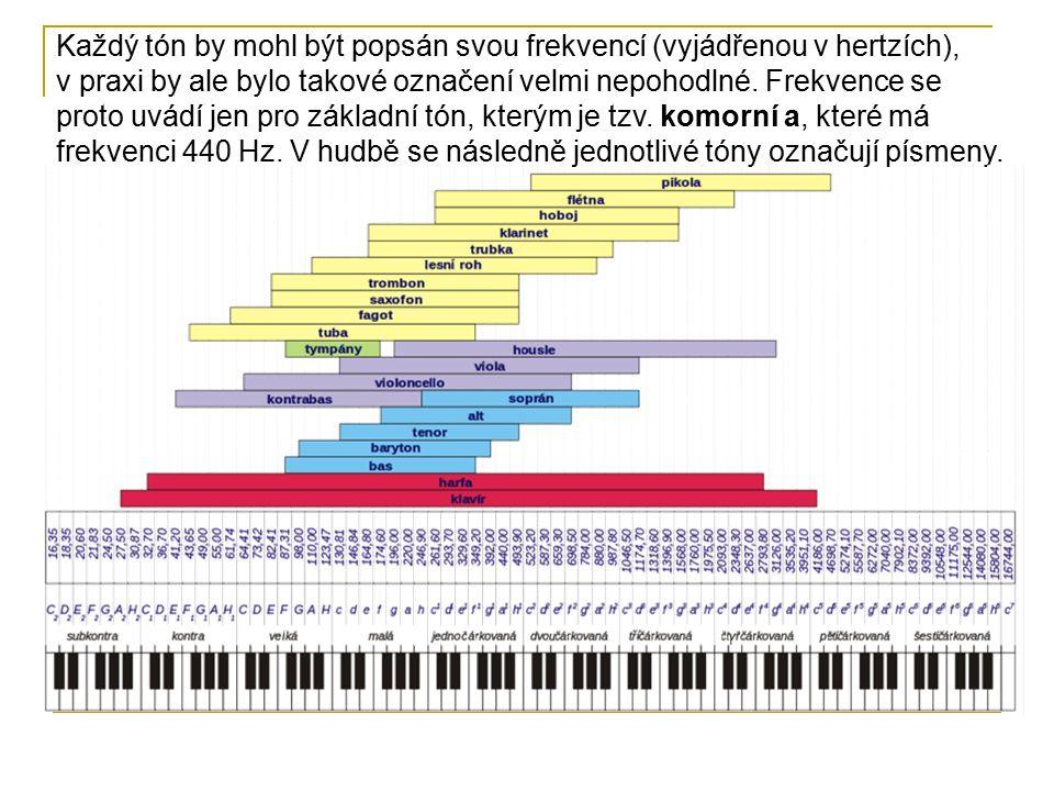 Každý tón by mohl být popsán svou frekvencí (vyjádřenou v hertzích), v praxi by ale bylo takové označení velmi nepohodlné.