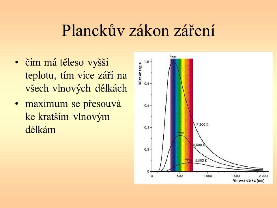 Planckův zákon záření čím má těleso vyšší teplotu, tím více září na všech vlnových délkách maximum se přesouvá ke kratším vlnovým délkám