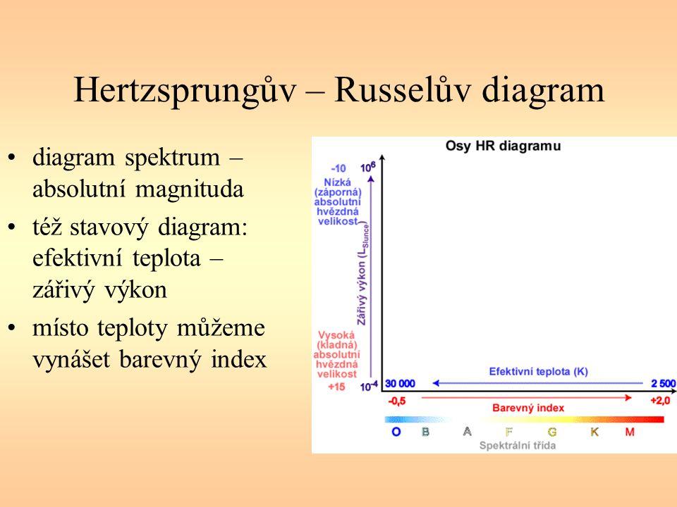 Hertzsprungův – Russelův diagram diagram spektrum – absolutní magnituda též stavový diagram: efektivní teplota – zářivý výkon místo teploty můžeme vynášet barevný index