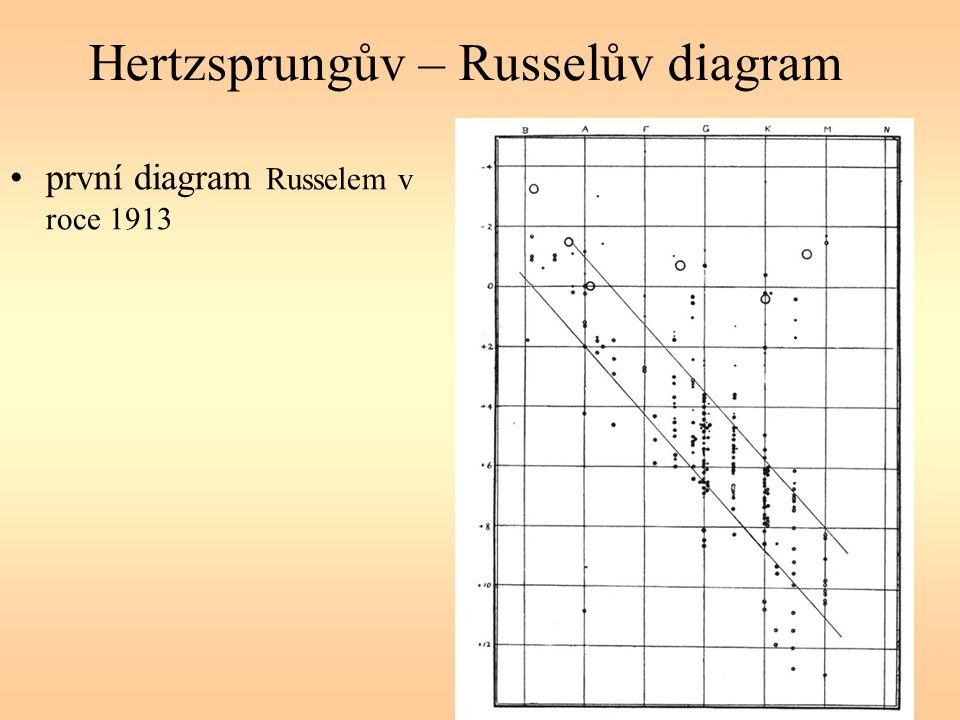 Hertzsprungův – Russelův diagram první diagram Russelem v roce 1913