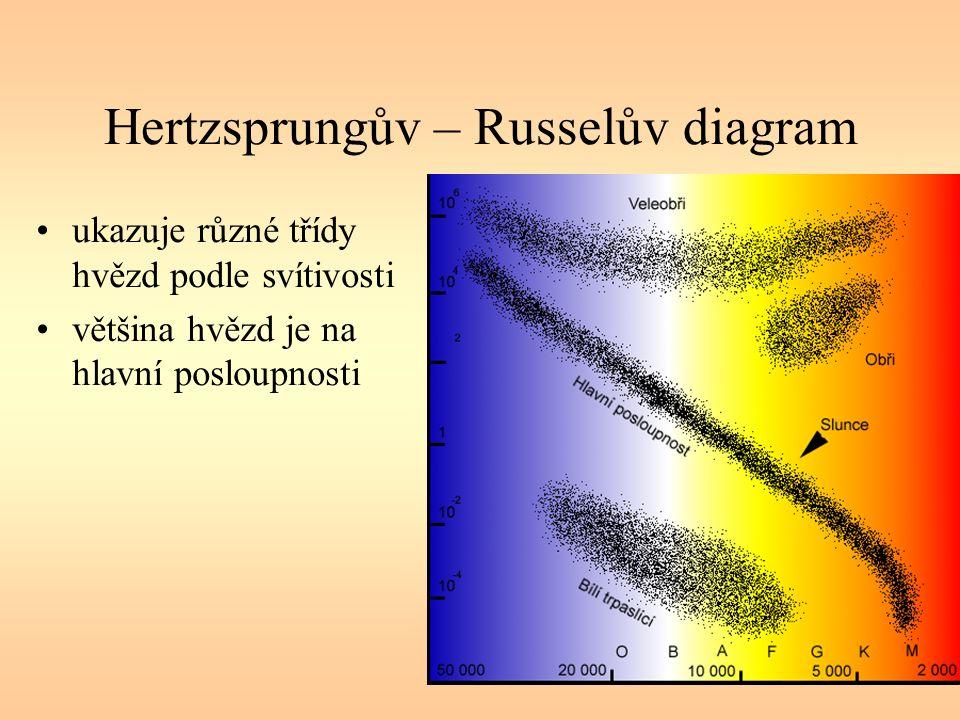 Hertzsprungův – Russelův diagram ukazuje různé třídy hvězd podle svítivosti většina hvězd je na hlavní posloupnosti