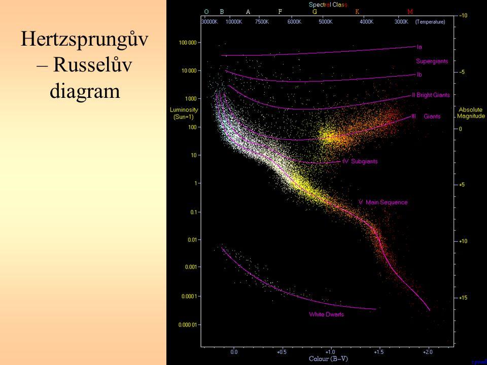Hertzsprungův – Russelův diagram