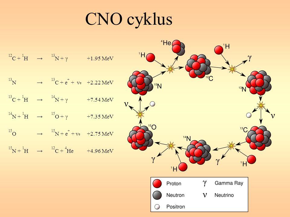 CNO cyklus 12 C + 1 H→ 13 N + γ+1.95 MeV 13 N→ 13 C + e + + ν e +2.22 MeV 13 C + 1 H→ 14 N + γ+7.54 MeV 14 N + 1 H→ 15 O + γ+7.35 MeV 15 O→ 15 N + e + + ν e +2.75 MeV 15 N + 1 H→ 12 C + 4 He+4.96 MeV