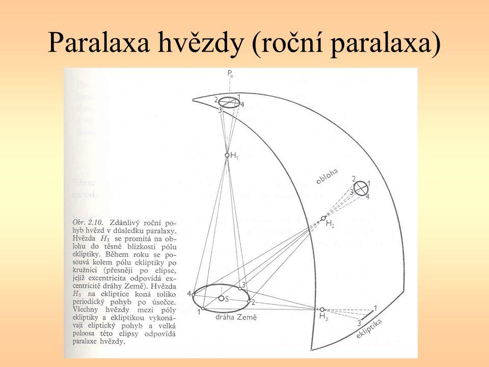 Paralaxa hvězdy (roční paralaxa)
