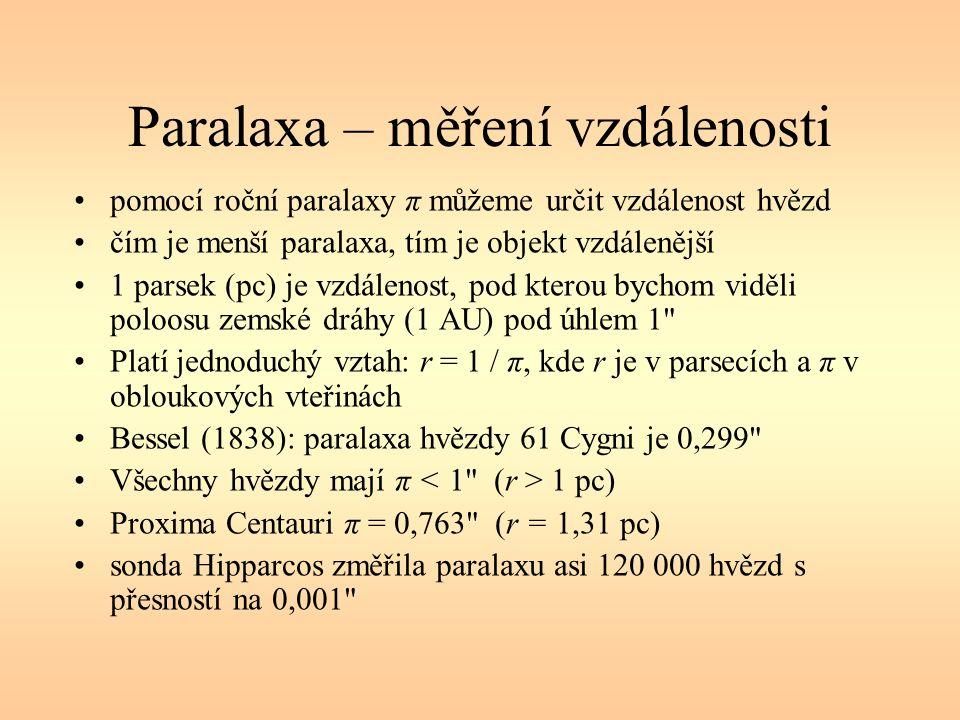 Paralaxa – měření vzdálenosti pomocí roční paralaxy π můžeme určit vzdálenost hvězd čím je menší paralaxa, tím je objekt vzdálenější 1 parsek (pc) je vzdálenost, pod kterou bychom viděli poloosu zemské dráhy (1 AU) pod úhlem 1 Platí jednoduchý vztah: r = 1 / π, kde r je v parsecích a π v obloukových vteřinách Bessel (1838): paralaxa hvězdy 61 Cygni je 0,299 Všechny hvězdy mají π 1 pc) Proxima Centauri π = 0,763 (r = 1,31 pc) sonda Hipparcos změřila paralaxu asi 120 000 hvězd s přesností na 0,001