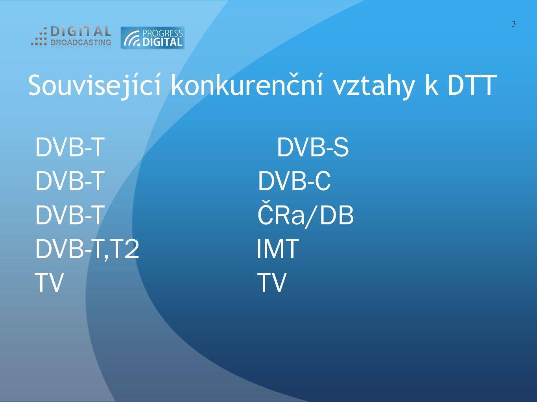 Související konkurenční vztahy k DTT 3 DVB-T DVB-S DVB-T DVB-C DVB-T ČRa/DB DVB-T,T2 IMT TV