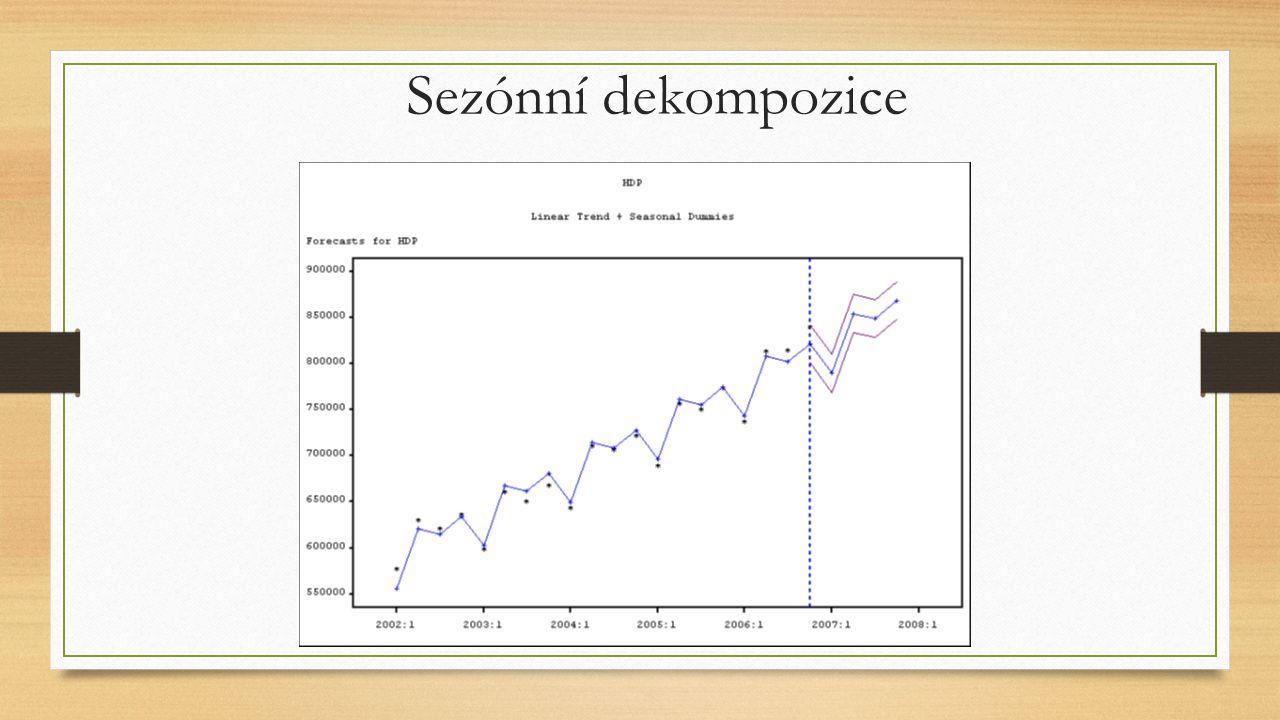 Sezónní dekompozice