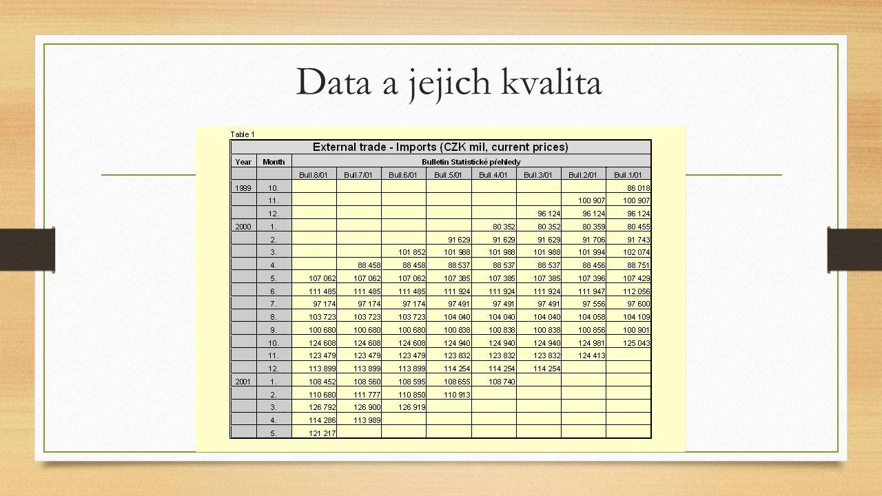 Data a jejich kvalita