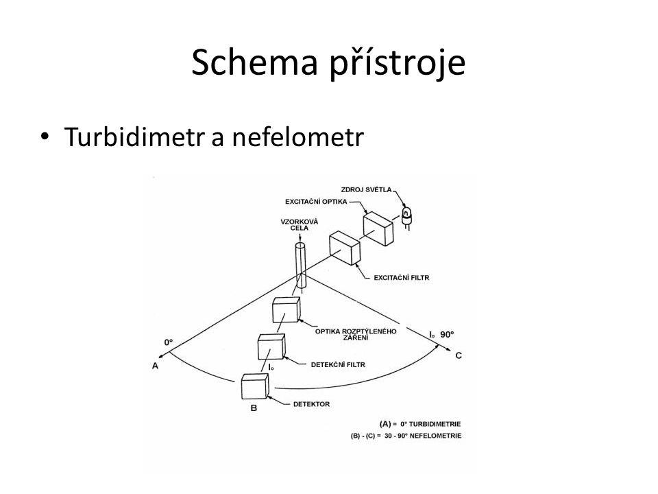 Schema přístroje Turbidimetr a nefelometr