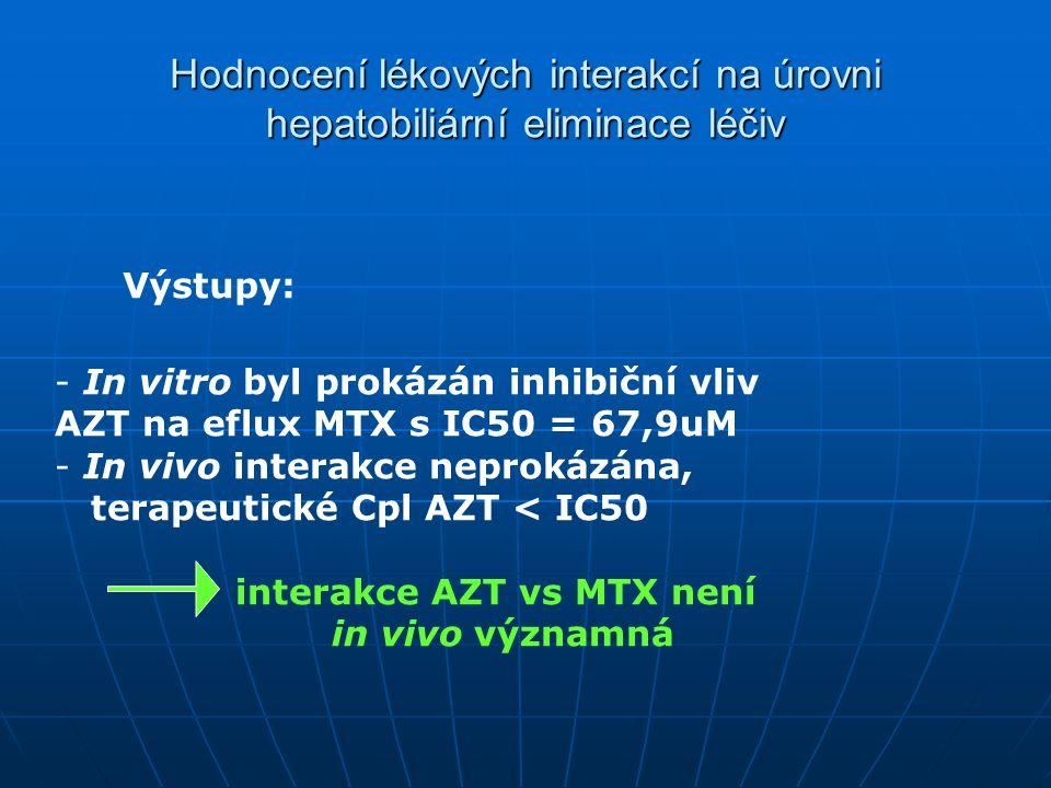 Hodnocení lékových interakcí na úrovni hepatobiliární eliminace léčiv Výstupy: - In vitro byl prokázán inhibiční vliv AZT na eflux MTX s IC50 = 67,9uM - In vivo interakce neprokázána, terapeutické Cpl AZT < IC50 interakce AZT vs MTX není in vivo významná