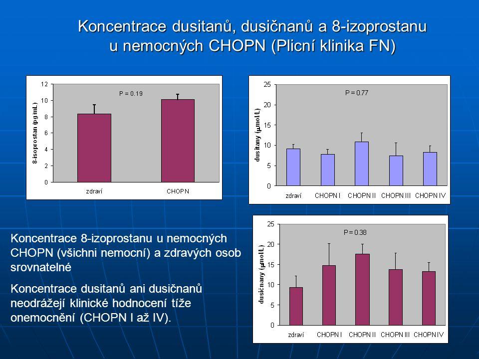 Koncentrace dusitanů, dusičnanů a 8-izoprostanu u nemocných CHOPN (Plicní klinika FN) Koncentrace 8-izoprostanu u nemocných CHOPN (všichni nemocní) a zdravých osob srovnatelné Koncentrace dusitanů ani dusičnanů neodrážejí klinické hodnocení tíže onemocnění (CHOPN I až IV).