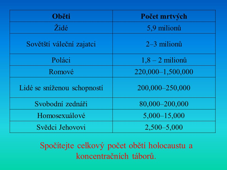 ObětiPočet mrtvých Židé5,9 milionů Sovětští váleční zajatci2–3 milionů Poláci1,8 – 2 milionů Romové220,000–1,500,000 Lidé se sníženou schopností200,000–250,000 Svobodní zednáři80,000–200,000 Homosexuálové5,000–15,000 Svědci Jehovovi2,500–5,000 Spočítejte celkový počet obětí holocaustu a koncentračních táborů.