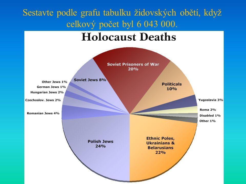 Sestavte podle grafu tabulku židovských obětí, když celkový počet byl 6 043 000.
