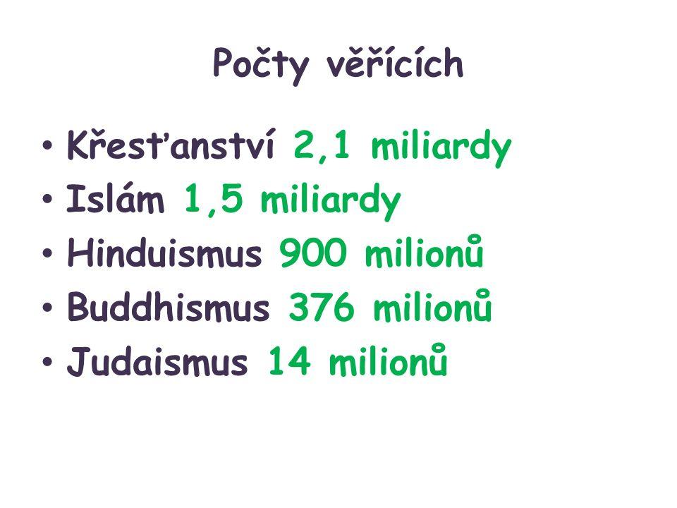 Počty věřících Křesťanství 2,1 miliardy Islám 1,5 miliardy Hinduismus 900 milionů Buddhismus 376 milionů Judaismus 14 milionů