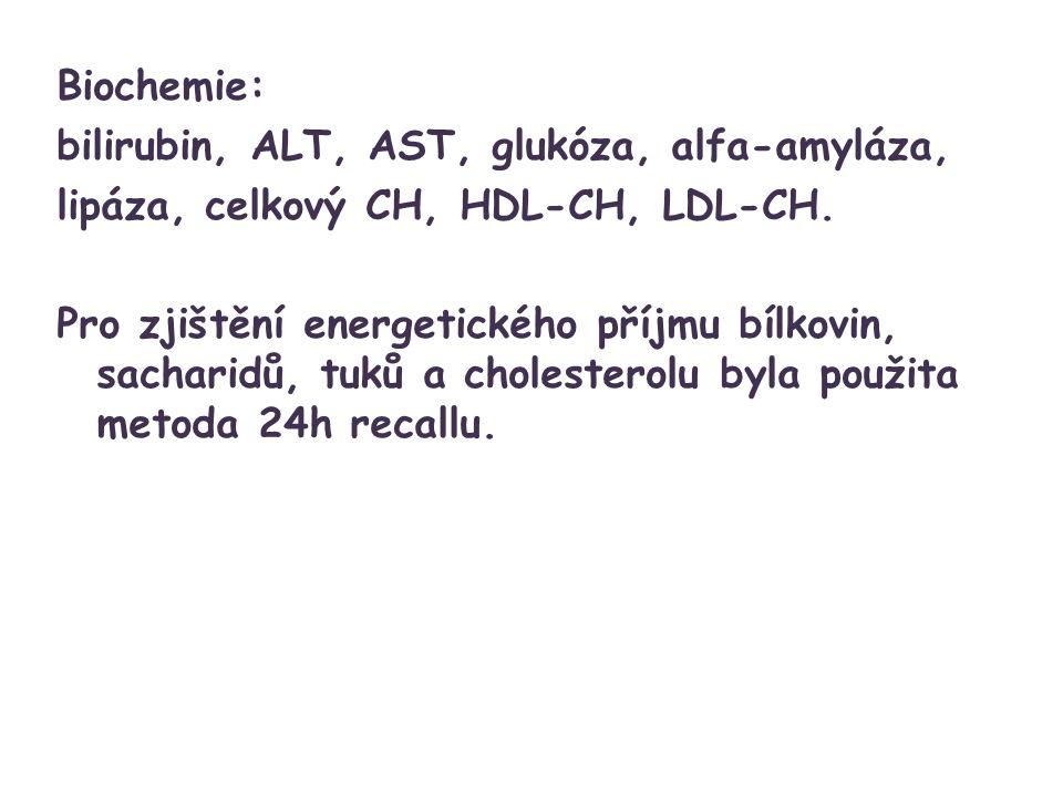 Biochemie: bilirubin, ALT, AST, glukóza, alfa-amyláza, lipáza, celkový CH, HDL-CH, LDL-CH.