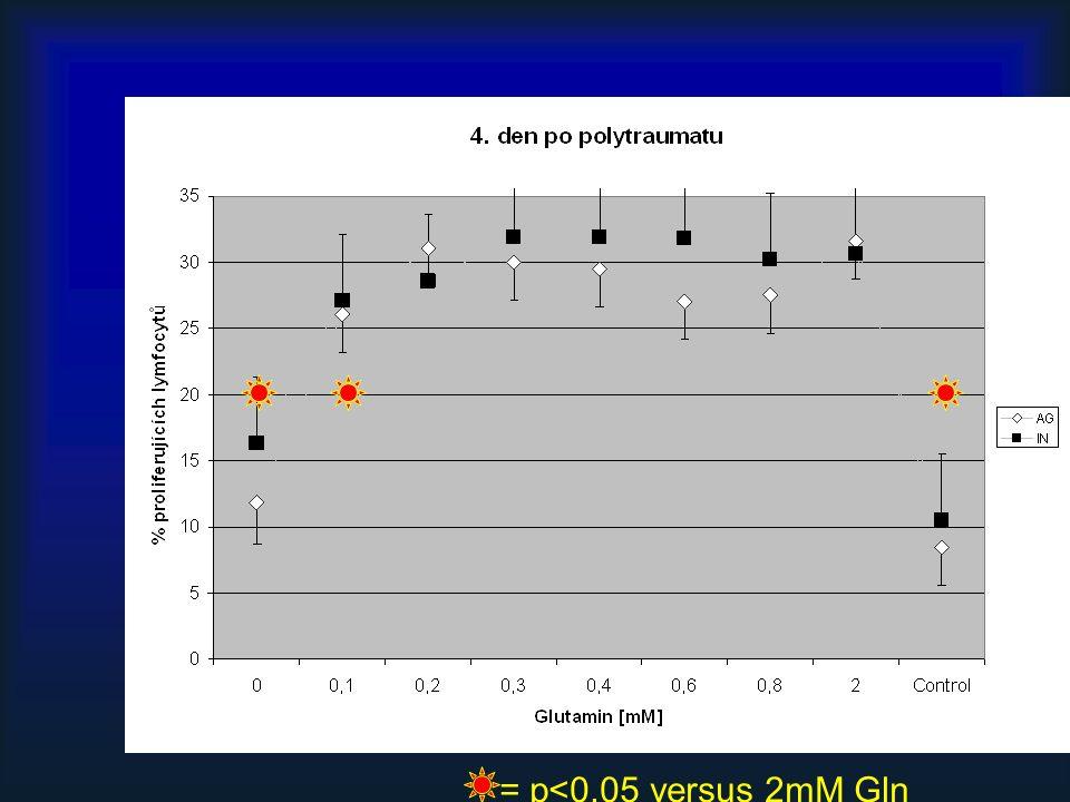 = p<0,05 versus 2mM Gln