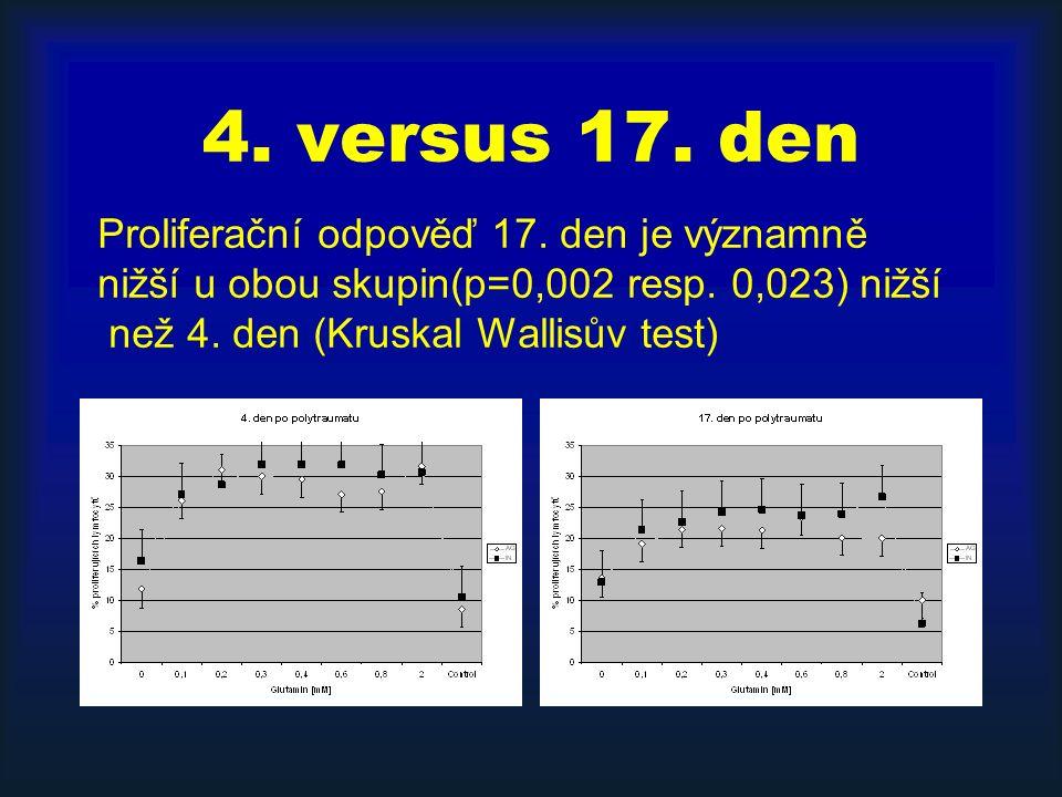 4. versus 17. den Proliferační odpověď 17. den je významně nižší u obou skupin(p=0,002 resp. 0,023) nižší než 4. den (Kruskal Wallisův test)