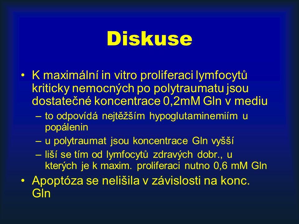 Diskuse K maximální in vitro proliferaci lymfocytů kriticky nemocných po polytraumatu jsou dostatečné koncentrace 0,2mM Gln v mediu –to odpovídá nejtěžším hypoglutaminemiím u popálenin –u polytraumat jsou koncentrace Gln vyšší –liší se tím od lymfocytů zdravých dobr., u kterých je k maxim.