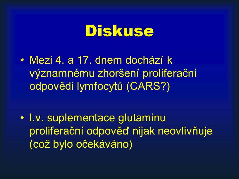 Diskuse Mezi 4. a 17. dnem dochází k významnému zhoršení proliferační odpovědi lymfocytů (CARS?) I.v. suplementace glutaminu proliferační odpověď nija