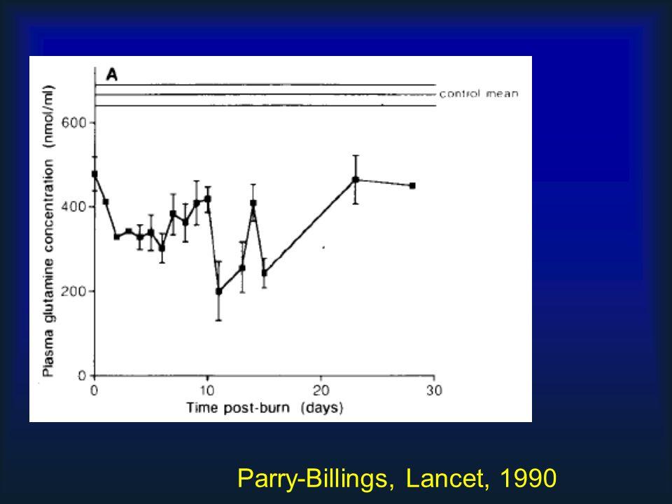 Parry-Billings, Lancet, 1990