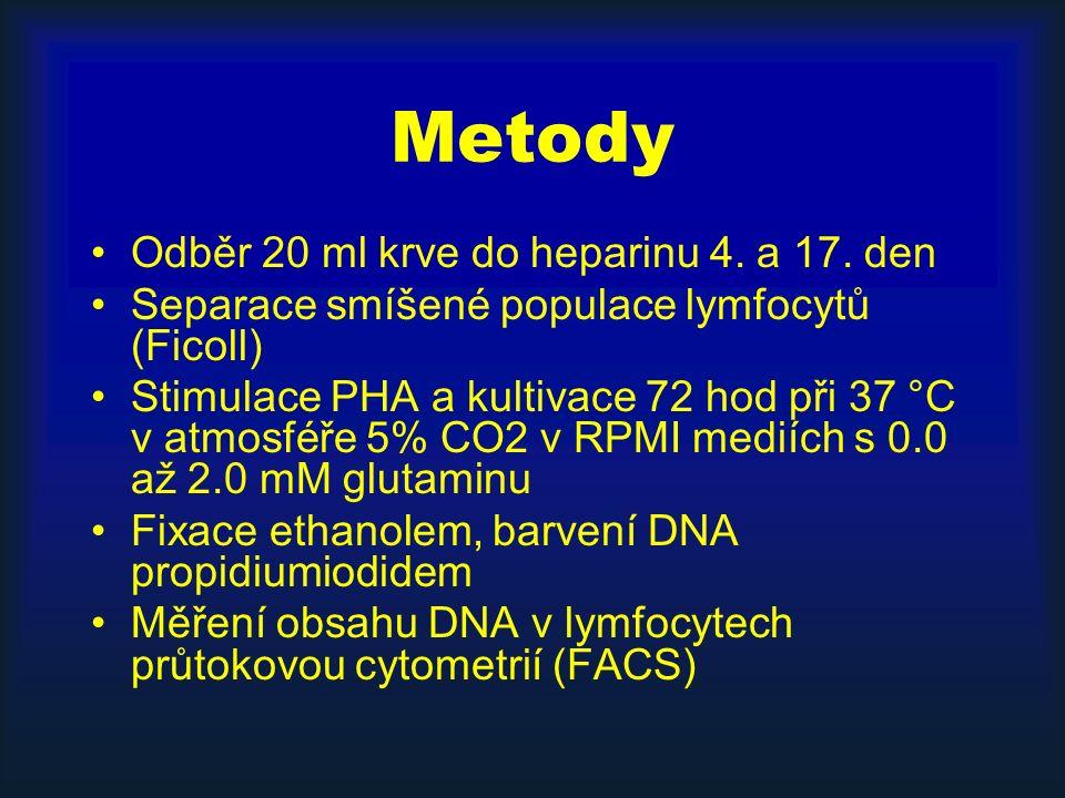 Metody Odběr 20 ml krve do heparinu 4. a 17. den Separace smíšené populace lymfocytů (Ficoll) Stimulace PHA a kultivace 72 hod při 37 °C v atmosféře 5