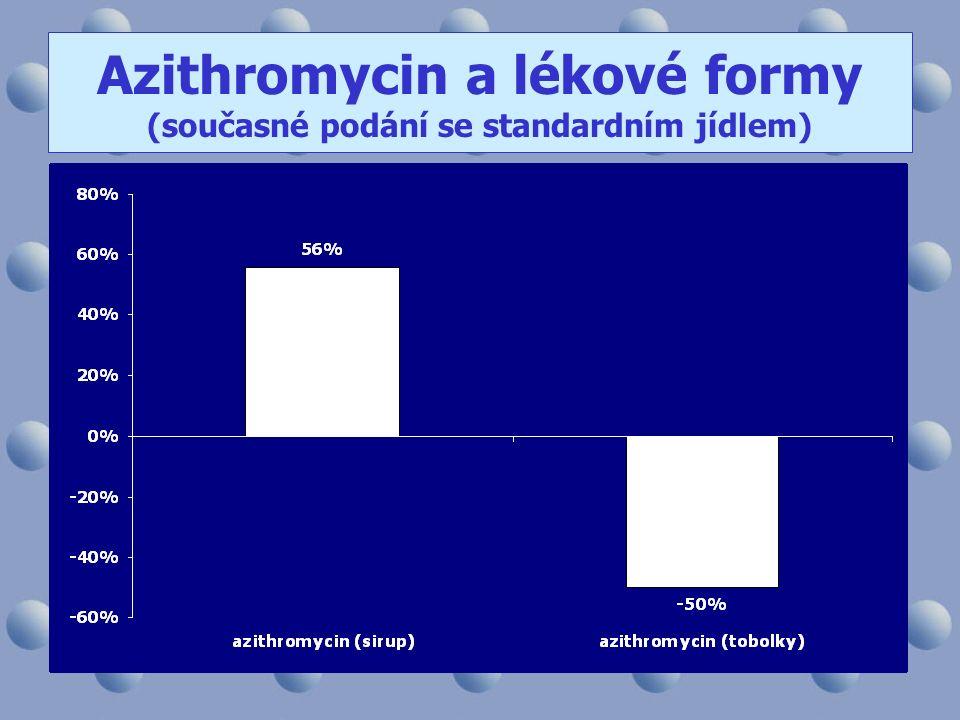 Azithromycin a lékové formy (současné podání se standardním jídlem)