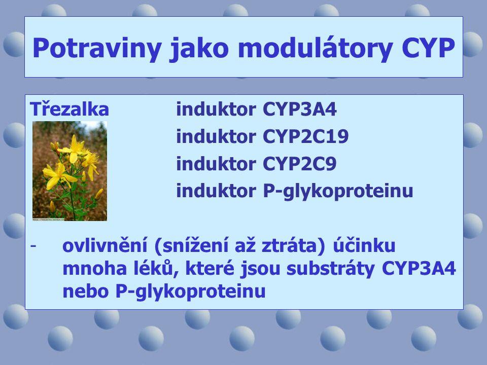 Potraviny jako modulátory CYP Třezalkainduktor CYP3A4 induktor CYP2C19 induktor CYP2C9 induktor P-glykoproteinu -ovlivnění (snížení až ztráta) účinku mnoha léků, které jsou substráty CYP3A4 nebo P-glykoproteinu