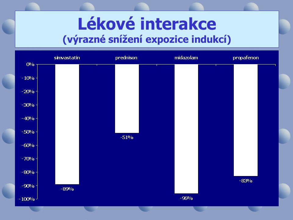 Lékové interakce (výrazné snížení expozice indukcí)