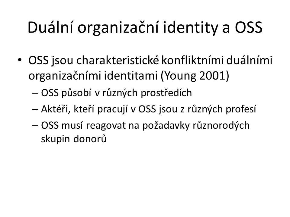 Duální organizační identity a OSS OSS jsou charakteristické konfliktními duálními organizačními identitami (Young 2001) – OSS působí v různých prostře