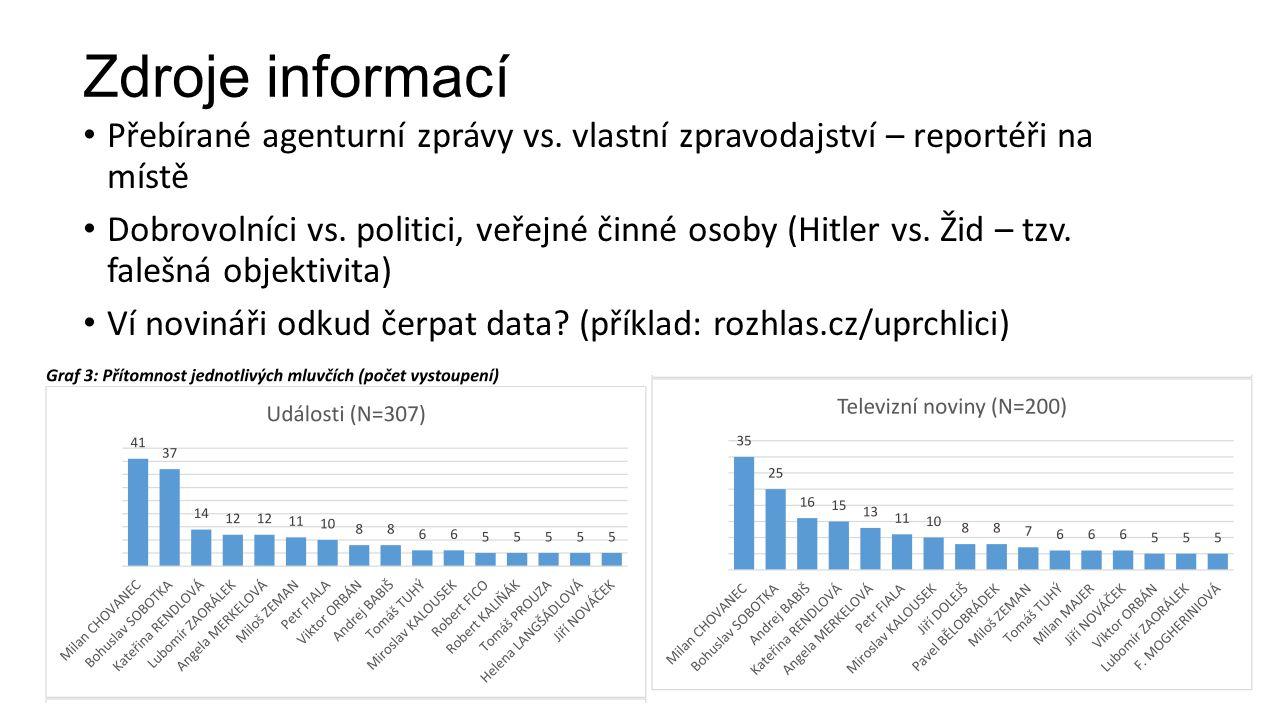 Zdroje informací Přebírané agenturní zprávy vs.
