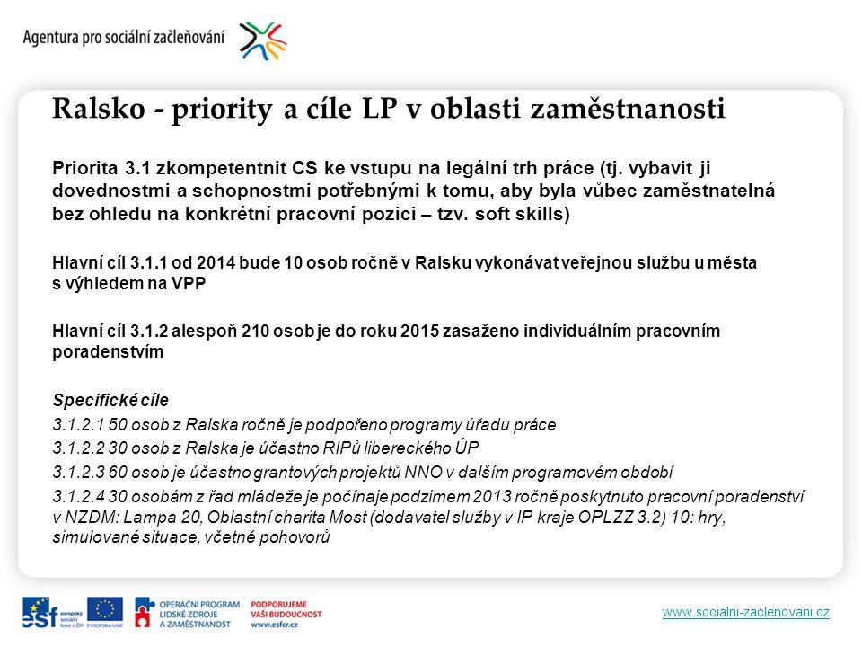 www.socialni-zaclenovani.cz Ralsko - priority a cíle LP v oblasti zaměstnanosti Priorita 3.1 zkompetentnit CS ke vstupu na legální trh práce (tj.