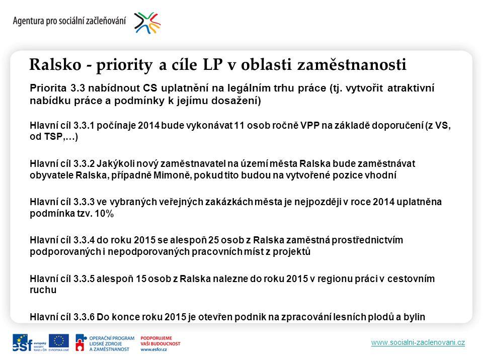 www.socialni-zaclenovani.cz Ralsko - priority a cíle LP v oblasti zaměstnanosti Priorita 3.3 nabídnout CS uplatnění na legálním trhu práce (tj.