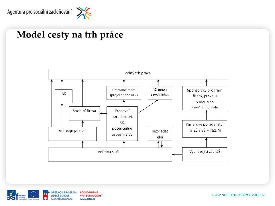www.socialni-zaclenovani.cz Model cesty na trh práce