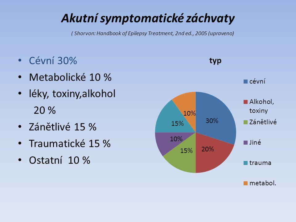 Akutní symptomatické záchvaty ( Shorvon: Handbook of Epilepsy Treatment, 2nd ed., 2005 (upraveno) Cévní 30% Metabolické 10 % léky, toxiny,alkohol 20 % Zánětlivé 15 % Traumatické 15 % Ostatní 10 %