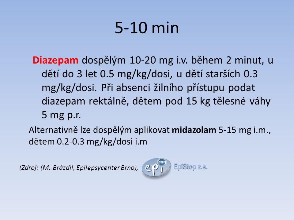 5-10 min Diazepam dospělým 10-20 mg i.v.