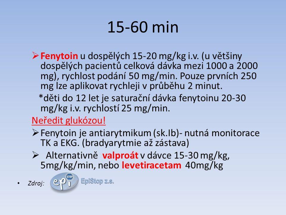15-60 min  Fenytoin u dospělých 15-20 mg/kg i.v.