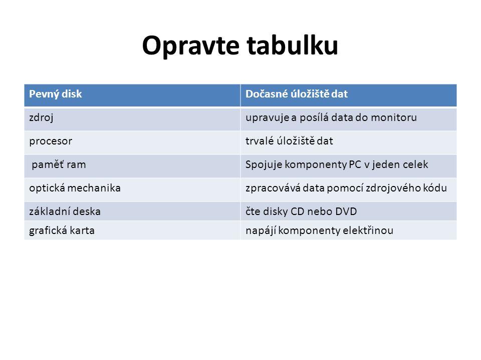 Opravte tabulku Pevný diskDočasné úložiště dat zdrojupravuje a posílá data do monitoru procesortrvalé úložiště dat paměť ramSpojuje komponenty PC v jeden celek optická mechanikazpracovává data pomocí zdrojového kódu základní deskačte disky CD nebo DVD grafická kartanapájí komponenty elektřinou