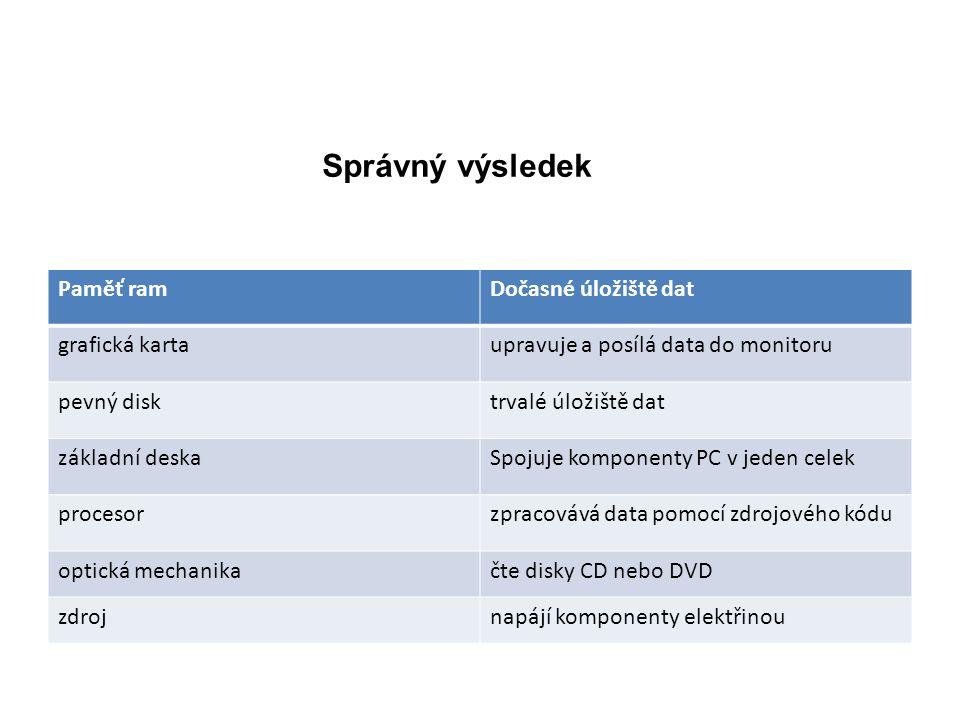 Správný výsledek Paměť ramDočasné úložiště dat grafická kartaupravuje a posílá data do monitoru pevný disktrvalé úložiště dat základní deskaSpojuje komponenty PC v jeden celek procesorzpracovává data pomocí zdrojového kódu optická mechanikačte disky CD nebo DVD zdrojnapájí komponenty elektřinou