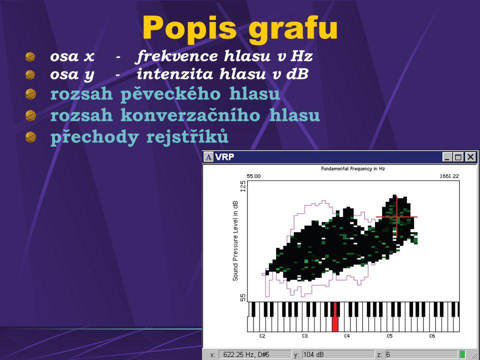 Popis grafu osa x - frekvence hlasu v Hz osa y - intenzita hlasu v dB rozsah pěveckého hlasu rozsah konverzačního hlasu přechody rejstříků