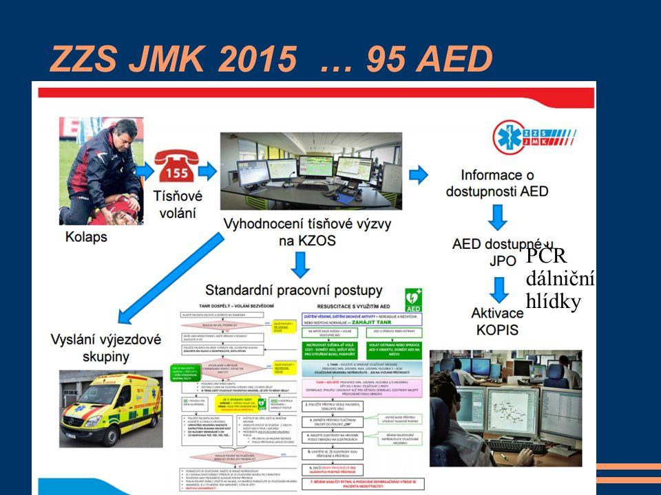 ZZS JMK 2015 … 95 AED PČR dálniční hlídky