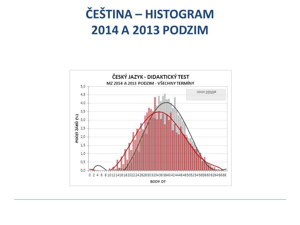 ČEŠTINA – HISTOGRAM 2014 A 2013 PODZIM