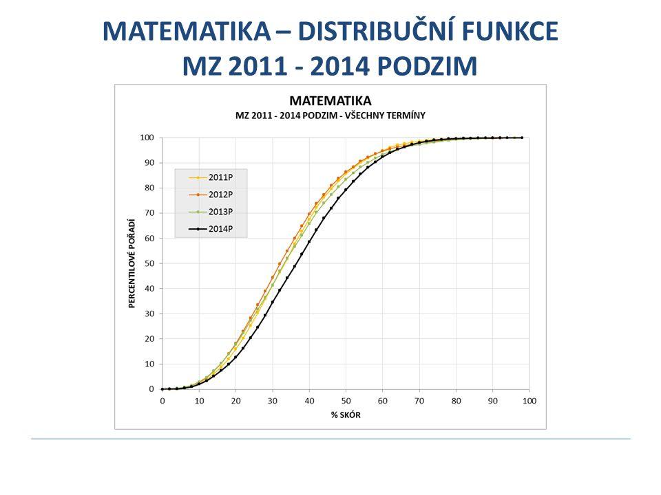 MATEMATIKA – DISTRIBUČNÍ FUNKCE MZ 2011 - 2014 PODZIM