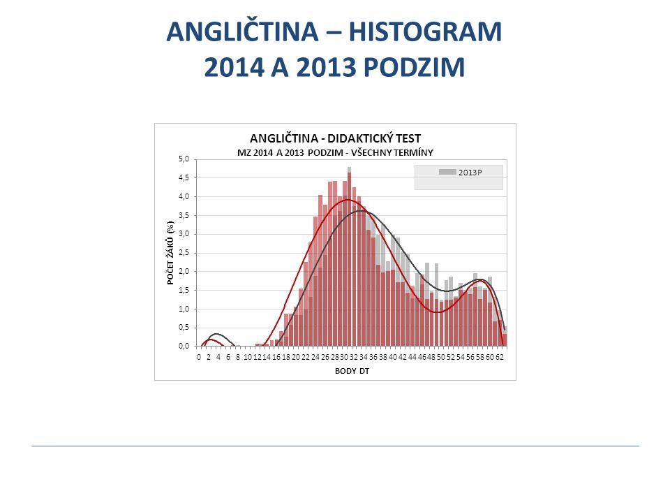 ANGLIČTINA – HISTOGRAM 2014 A 2013 PODZIM