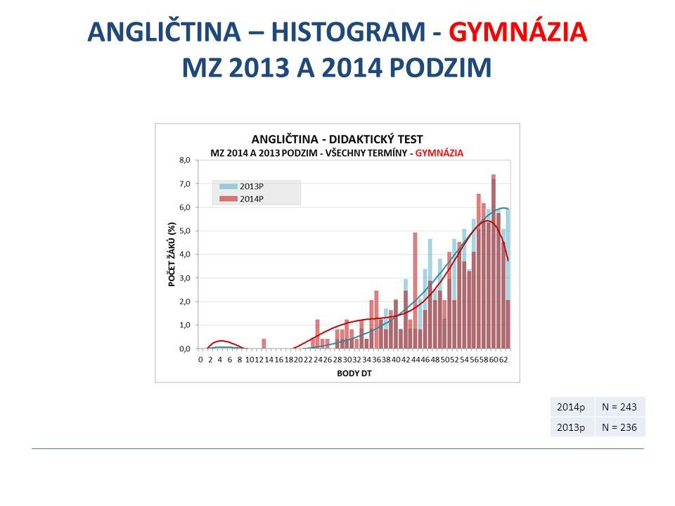 ANGLIČTINA – HISTOGRAM - GYMNÁZIA MZ 2013 A 2014 PODZIM 2014pN = 243 2013pN = 236
