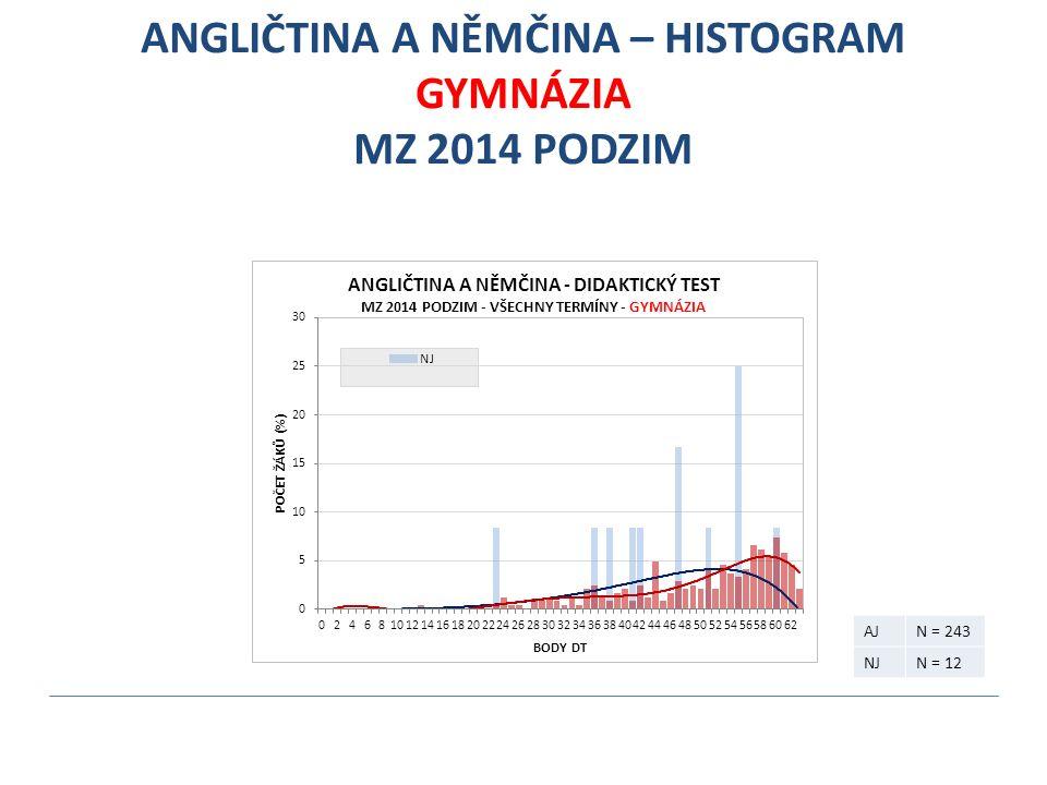 ANGLIČTINA A NĚMČINA – HISTOGRAM GYMNÁZIA MZ 2014 PODZIM AJN = 243 NJN = 12