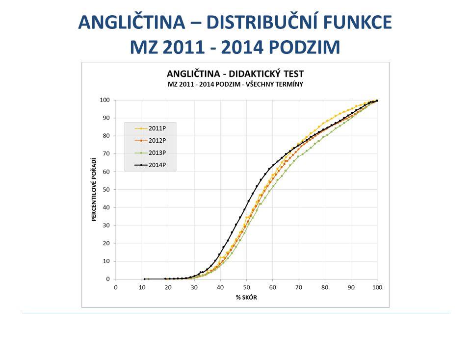 ANGLIČTINA – DISTRIBUČNÍ FUNKCE MZ 2011 - 2014 PODZIM