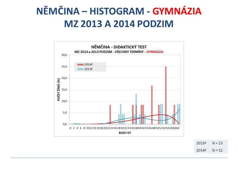 NĚMČINA – HISTOGRAM - GYMNÁZIA MZ 2013 A 2014 PODZIM 2013PN = 23 2014PN = 12