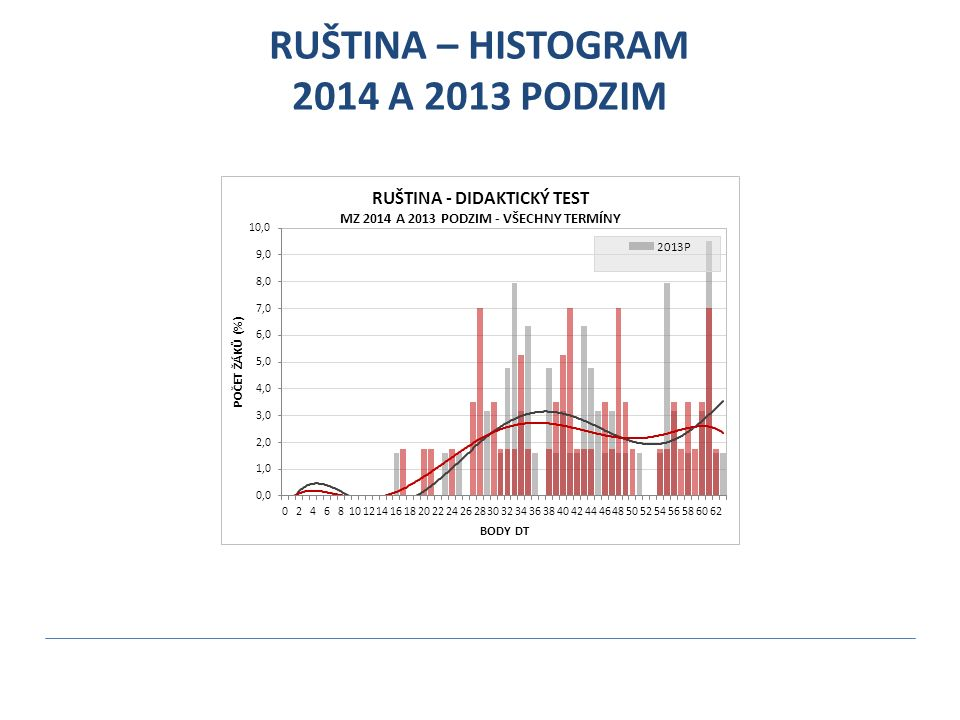 RUŠTINA – HISTOGRAM 2014 A 2013 PODZIM