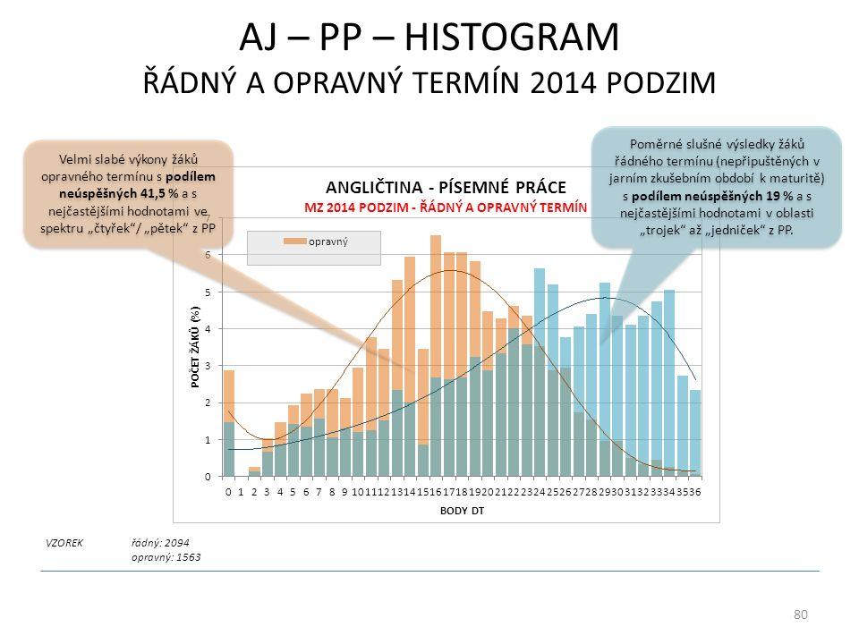 """AJ – PP – HISTOGRAM ŘÁDNÝ A OPRAVNÝ TERMÍN 2014 PODZIM VZOREKřádný: 2094 opravný: 1563 80 Velmi slabé výkony žáků opravného termínu s podílem neúspěšných 41,5 % a s nejčastějšími hodnotami ve spektru """"čtyřek / """"pětek z PP Poměrné slušné výsledky žáků řádného termínu (nepřipuštěných v jarním zkušebním období k maturitě) s podílem neúspěšných 19 % a s nejčastějšími hodnotami v oblasti """"trojek až """"jedniček z PP."""
