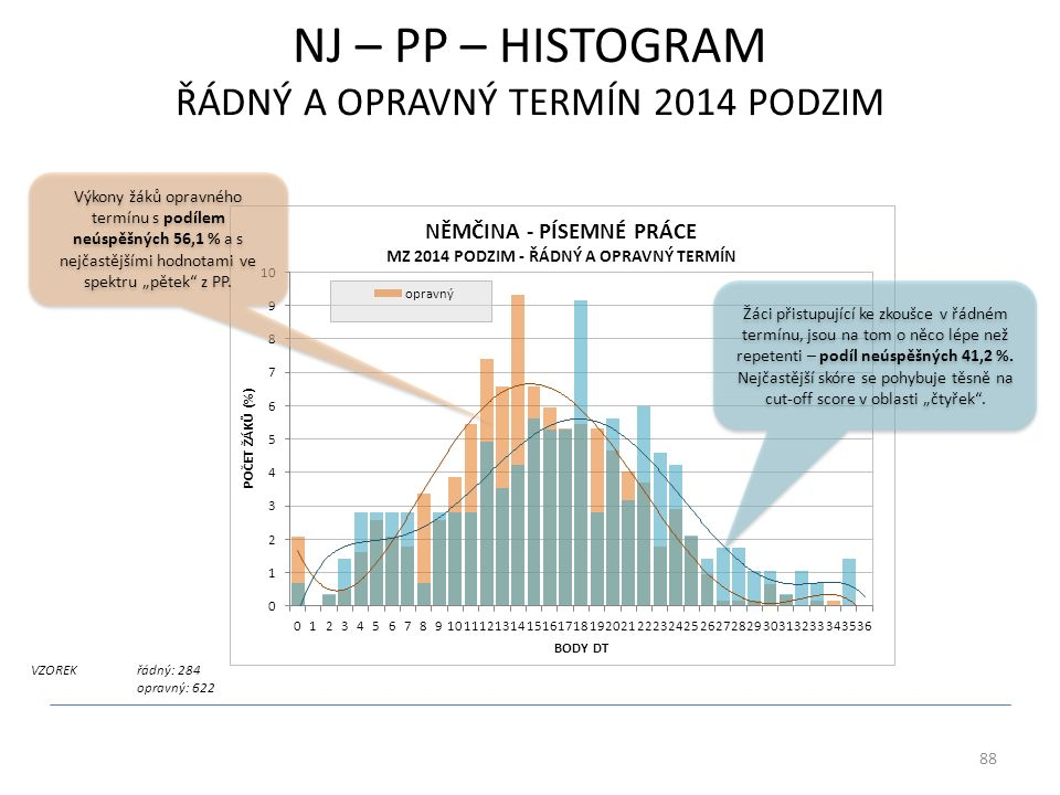 """NJ – PP – HISTOGRAM ŘÁDNÝ A OPRAVNÝ TERMÍN 2014 PODZIM VZOREKřádný: 284 opravný: 622 88 Výkony žáků opravného termínu s podílem neúspěšných 56,1 % a s nejčastějšími hodnotami ve spektru """"pětek z PP."""